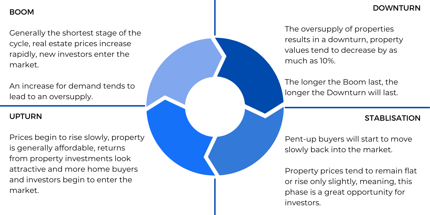 property-cycles-chart