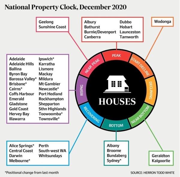 Property Clock